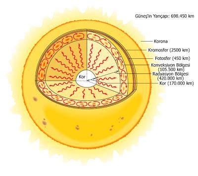 Güneş'in İç Yapısı