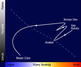 Güneş'in evrimi ve HR Diyagramı