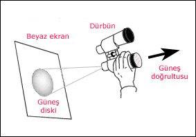 Güneş gözlemi için projeksiyon yöntemi