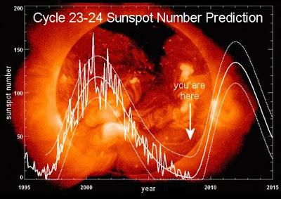 1995-2015 yılları arasındaki Güneş çevrimi.
