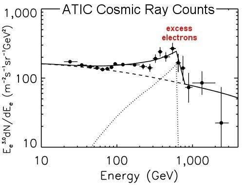 ATIC yüksek enerjili elektron sayımı