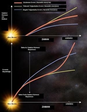 Eş zaman eksenli iki ayrı grafikte evrenin Büyük Patlama'nın(Big Bang) ardından genişlemesi ve galaksi kümelerinin kütlesinin artışı görülüyor.