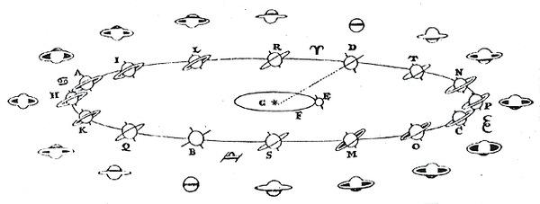 Huygens'in Satürn'ün halkaları ve konumları hakkındaki kuramının görsel ifadesi (Kaynak : Galileo Project)