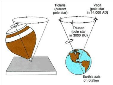 Dünya dönüş ekseni 24 000 yılda bir tam çember çizer, bu nedenle kutup yıldızı zamanla yer değiştirir. Örneğin MÖ 3000 yılında kutup yıldızımız Thuban iken, MS 14000 yılında Vega yıldızı olacak.