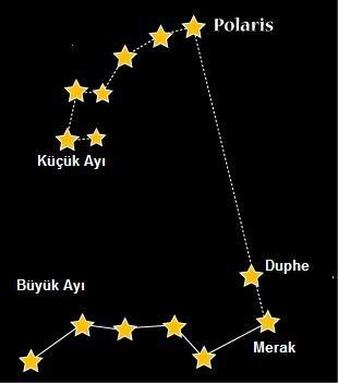 Gökyüzünde Polaris