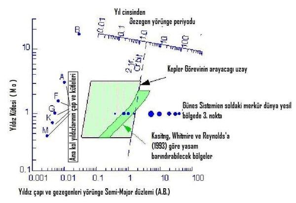 Grafikte suyun gezegen üzerinde sıvı halde kalabilmesine olanak sağlayabilen yıldız yörüngesindeki yaşamsal alan gösterilmektedir.