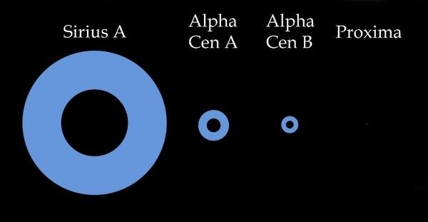 Sirius A, Alpha Cen A, Alpha Cen B, Proxima