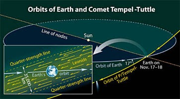 Tempel-Tuttle kuyrukluyıldızının yörüngesi ile Yer yörüngesinin kesişimi.