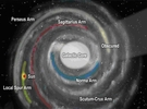 Yakın Evrendeki Yerimiz 1: Yıldız Birlikleri