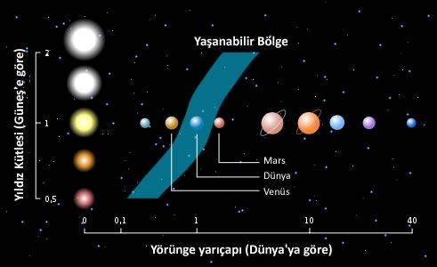 Bir Güneş Sistemi içindeki yaşanabilir bölge.