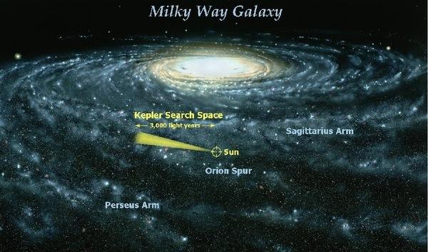 Kepler'in inceleyeceği alanın temsili resmi.